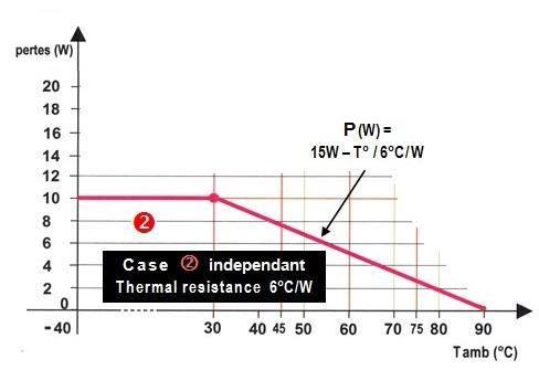 Maximum ambient temperature - case 2