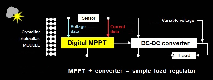 Connections for classical digital MPPT Maximum Power Point Tracking - Photovoltaic energy optimization
