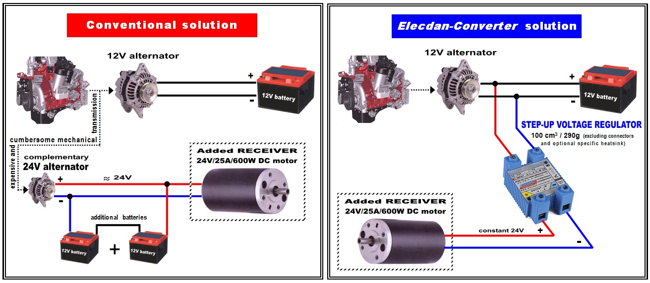 Example of easy set-up on vehicle with Elecdan-Converter step-up voltage regulator