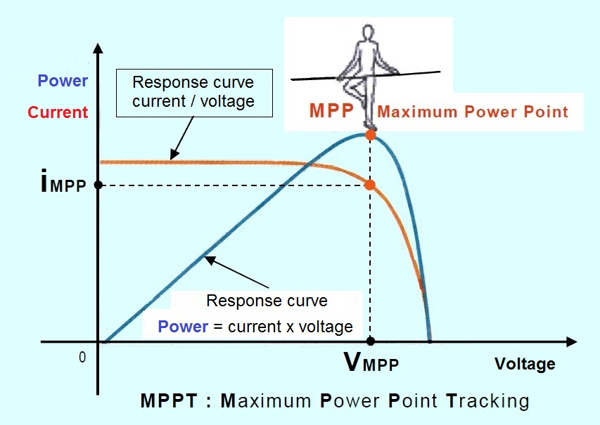 Response curve current voltage for photovoltaic panels - Advantage of having an MPPT
